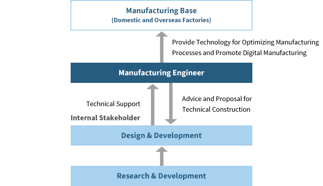 Figure of Manufacturing Engineer