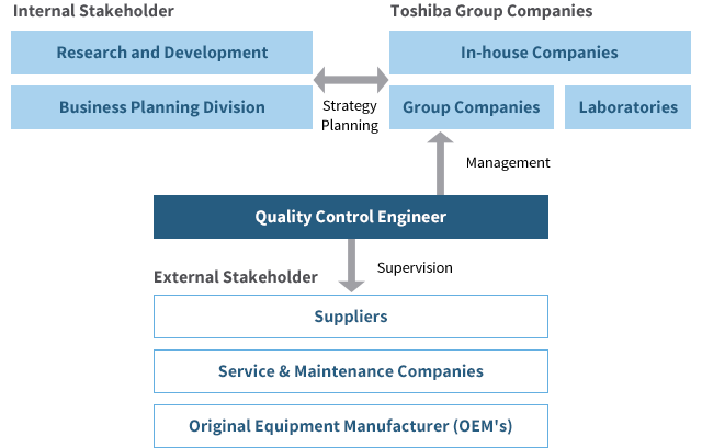 Figure of Quality Control Engineer