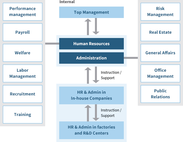 Figure of Human Resources & Administration