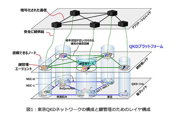 研究開発ライブラリ 国際標準化機関ITU-Tで初の量子鍵配送ネットワーク ...