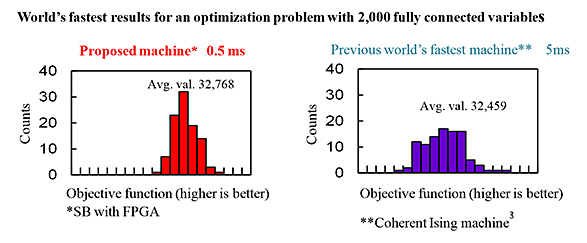 World's fastest results for an optimization problem with 2,000 fully connected variables