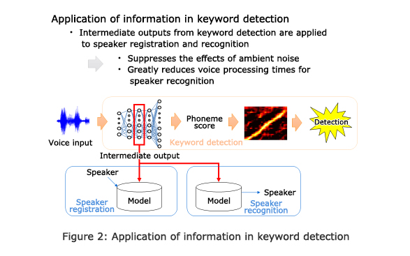Figure 2: Application of information in keyword detection