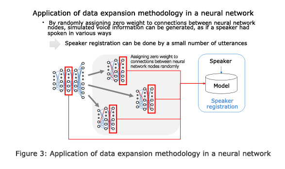 Figure 3: Application of data expansion methodology in a neural network