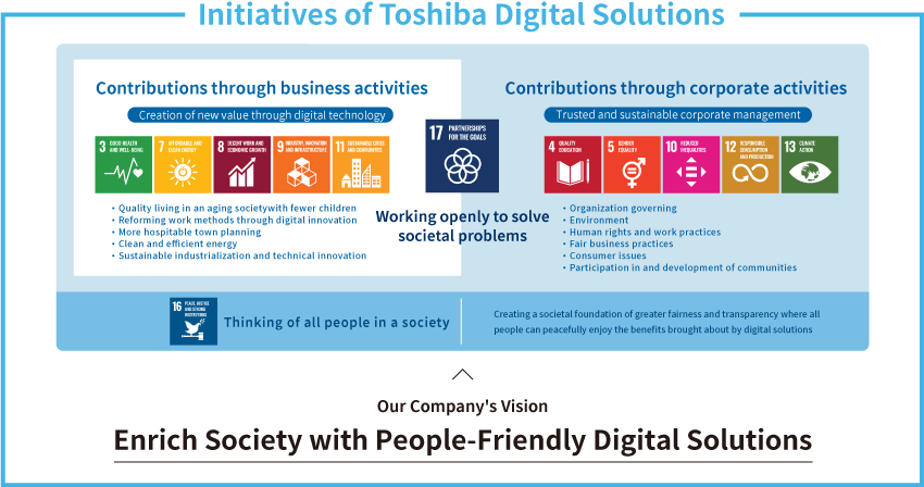 Initiatives of Toshiba Digital Solutions