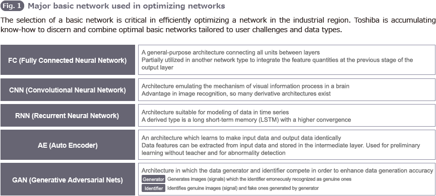 Fig.1 Major basic network used in optimizing networks