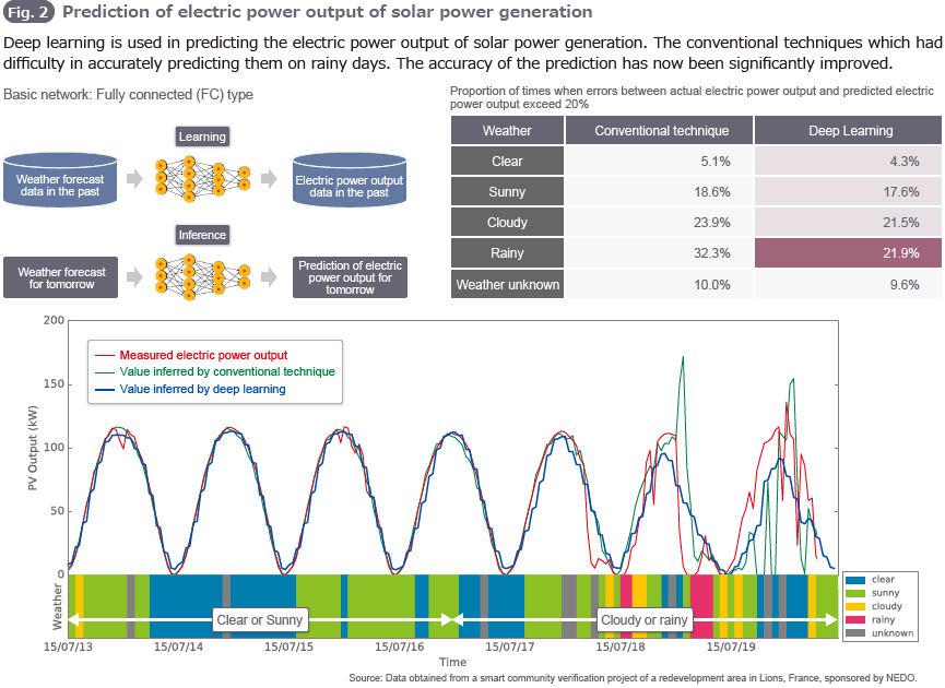 Fig.2	Prediction of electric power output of solar power generation