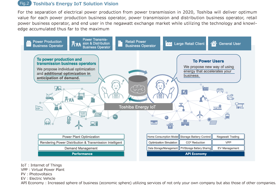 Fig.2: Toshiba's Energy IoT Solution Vision