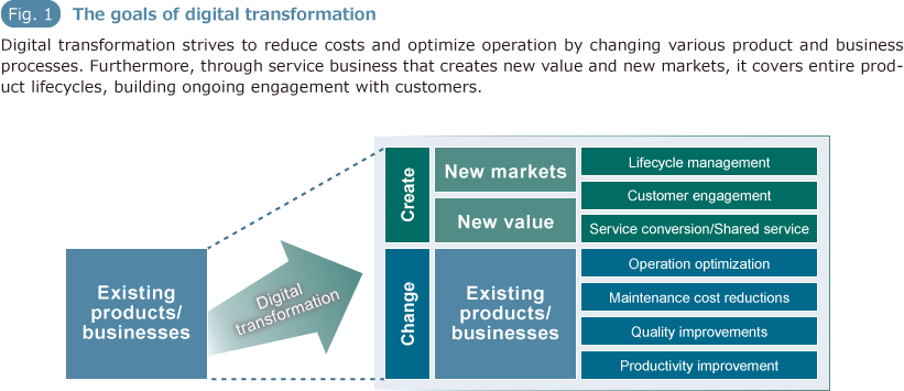 Fig1. The goals of digital transformation