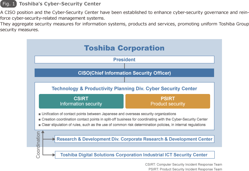 Fig.1 Toshiba's Cyber-Security Center