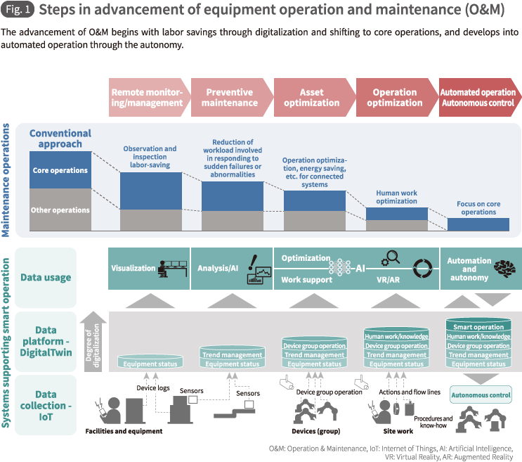 Fig. 1 Steps in advancement of equipment operation and maintenance (O&M)