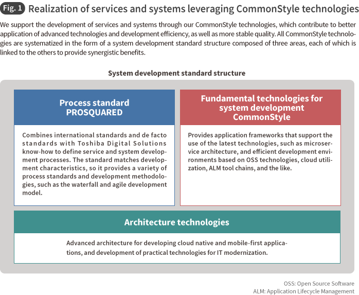 Fig. 1 Realization of services and systems leveraging CommonStyle technologies