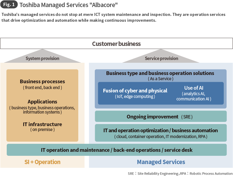 Fig. 1 Toshiba Managed Services Albacore