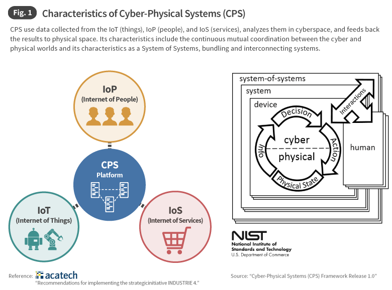 Fig. 1 Characteristics of Cyber-Physical Systems (CPS)