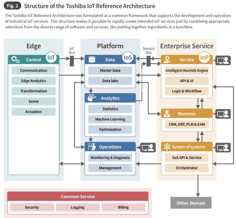 Fig. 2 Structure of the Toshiba IoT Reference Architecture