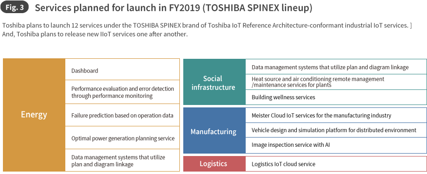 Fig. 3 Services planned for launch in FY2019 (TOSHIBA SPINEX lineup)