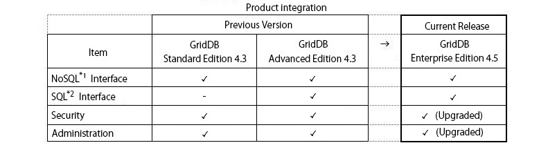Figure of image of the Product integration