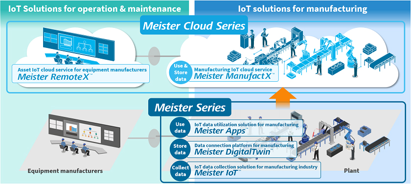 IoT Solutions and Services Provided by Toshiba Digital Solutions for the Manufacturing Industry Image