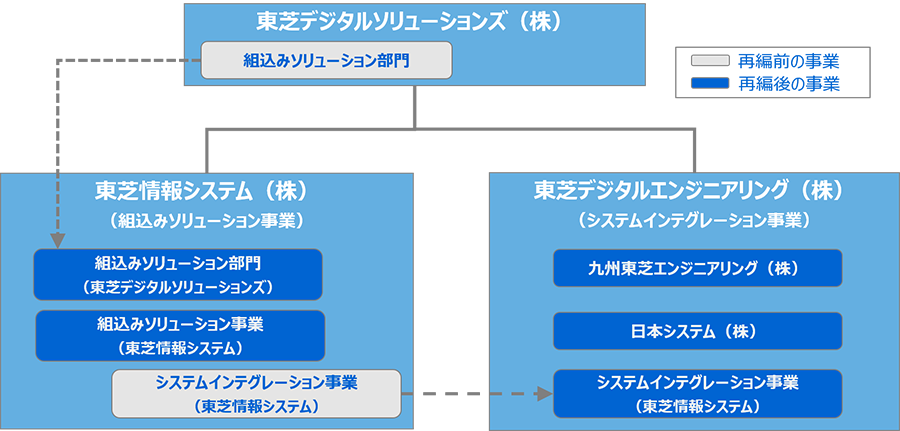 東芝デジタルソリューションズグループの子会社再編図
