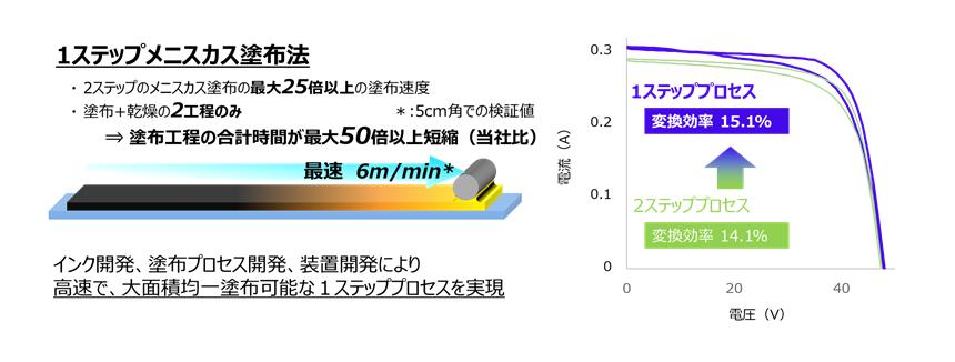 図2: 新たに開発した1ステップメニスカス塗布法の概図とIV曲線
