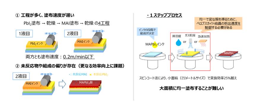 図1: 従来の2ステッププロセスによるメニスカス塗布法の課題(左)とスピンコート法を用いた1ステッププロセスの課題(右)