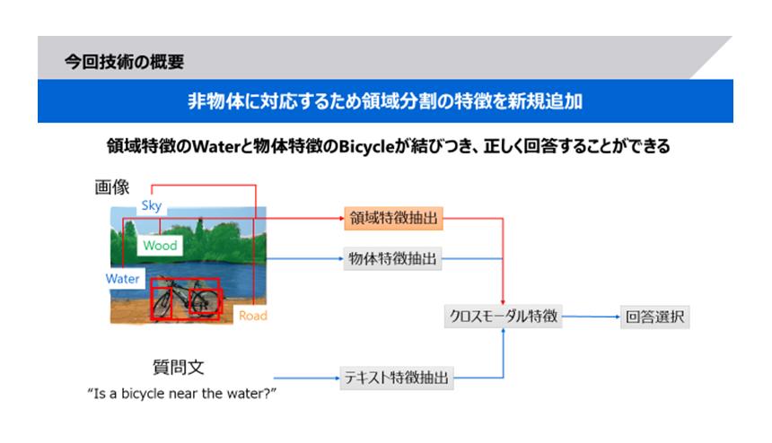 図2: 開発したAIの特徴