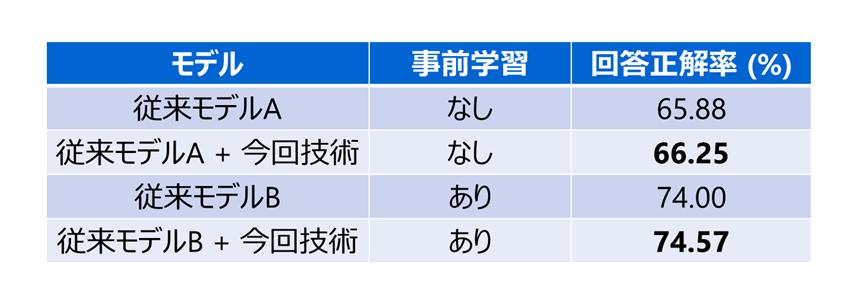 図5: 従来手法との精度比較
