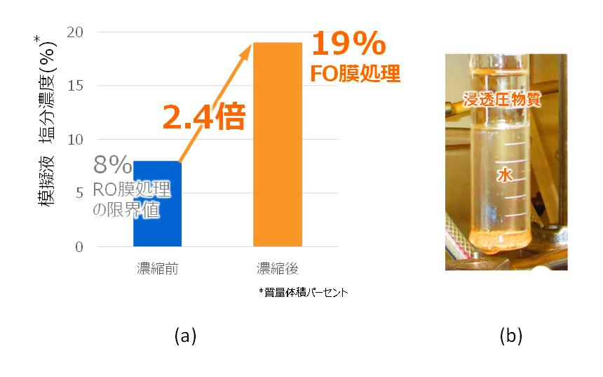 図2: 模擬排水を用いた濃縮試験の結果