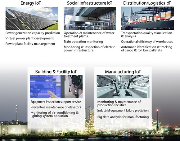 Digital Solutions Business Domain(Energy IoT,Social Infracture IoT,Distribution/LogisticsIoT,Building&Facility IoT,Manufacturing IoT)