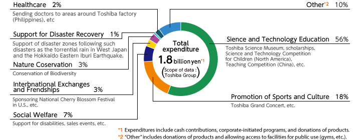 Total expenditure (FY2018)