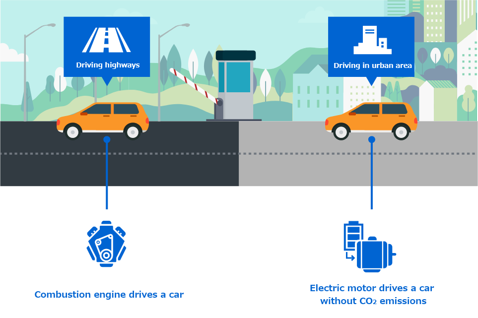 [Driving highways] Combustion engine drives a car | [Driving in urban area] Electric motor drives a car without CO2 emissions