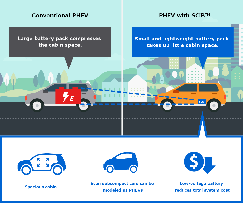 [Conventional PHEV] Large battery pack compresses the cabin space. | PHEV with SCiB™] Small and lightweight battery pack takes up little cabin space. (Spacious cabin, Even subcompact cars can be modeled as PHEVs, Low-voltage battery reduces total system cost.)