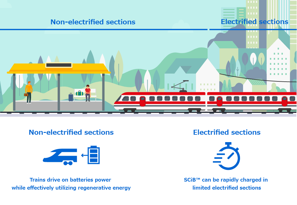 [Non-electrified sections] Trains drive on batteries power while effectively utilizing regenerative energy | [Electrified sections] SCiB™ can be rapidly charged in limited electrified sections