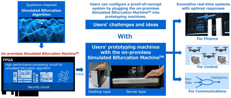 Figure 2: Overview of Toshiba's on-premises Simulated Bifurcation Machine™.